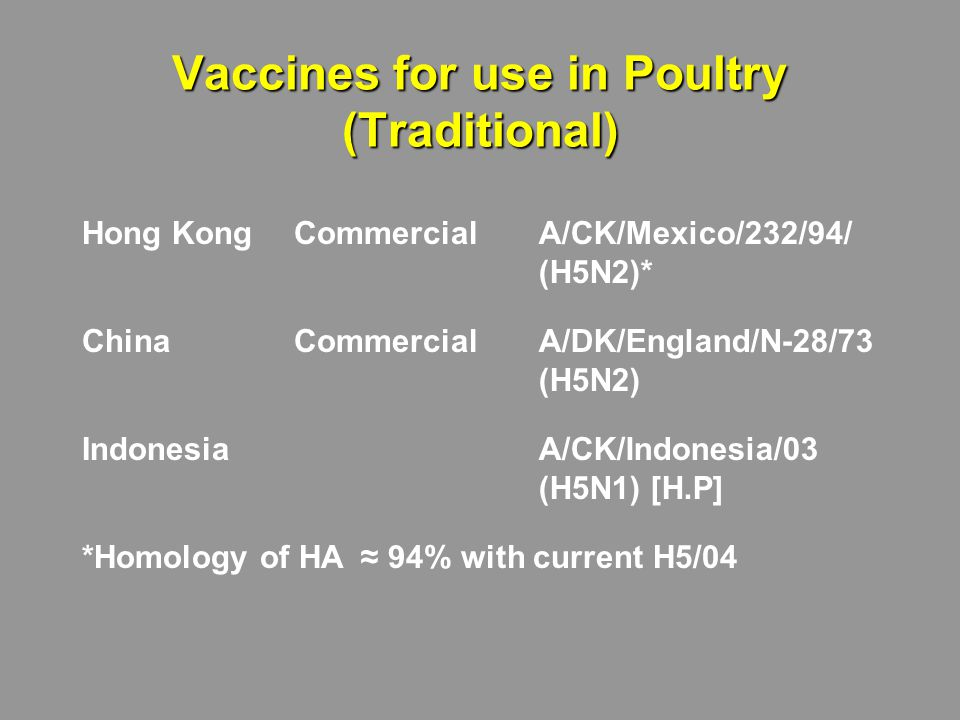 Vaccines for use in Poultry (Traditional) Hong KongCommercialA/CK/Mexico/232/94/ (H5N2)* ChinaCommercialA/DK/England/N-28/73 (H5N2) IndonesiaA/CK/Indonesia/03 (H5N1) [H.P] *Homology of HA ≈ 94% with current H5/04