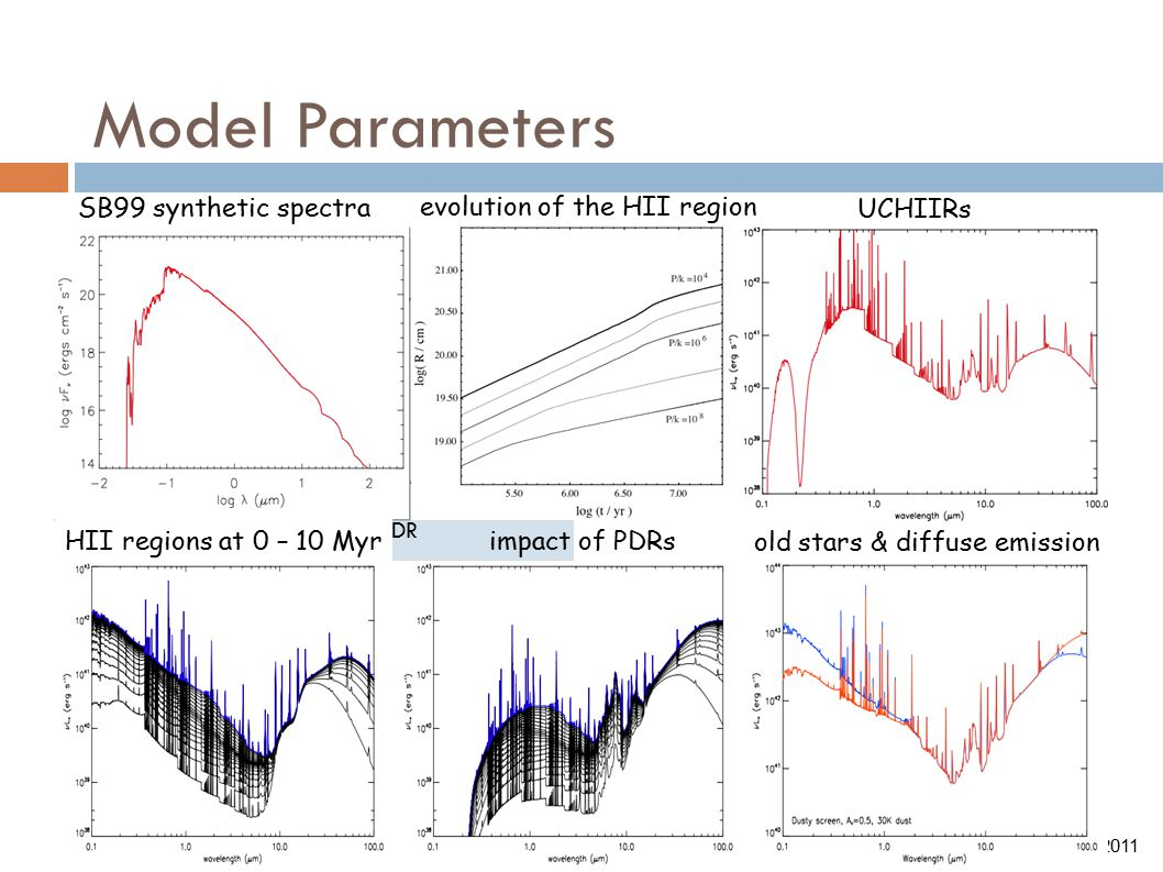 Model Parameters  Metallicity, Z  ISM pressure, P 0 /k  Cluster age, t  Stellar mass, M ★  'Embedded mass', M emb  PDR covering, f PDR  Compactness, C Kapteyn Astronomical Institute.