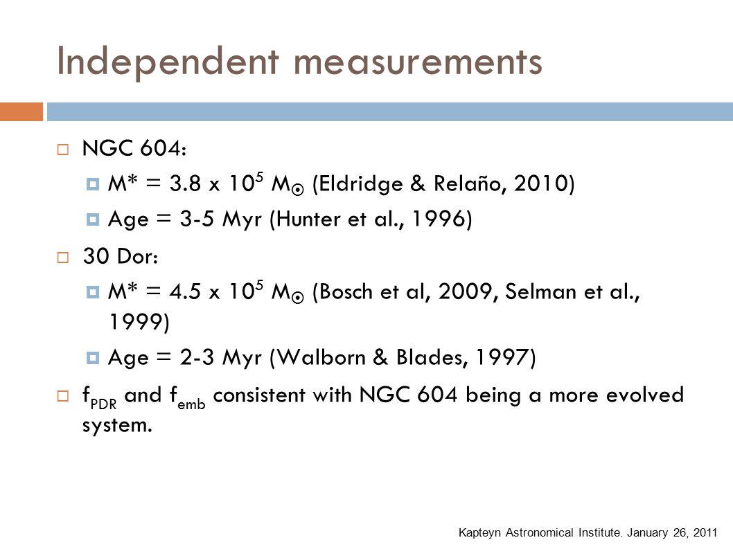 Independent measurements Kapteyn Astronomical Institute.
