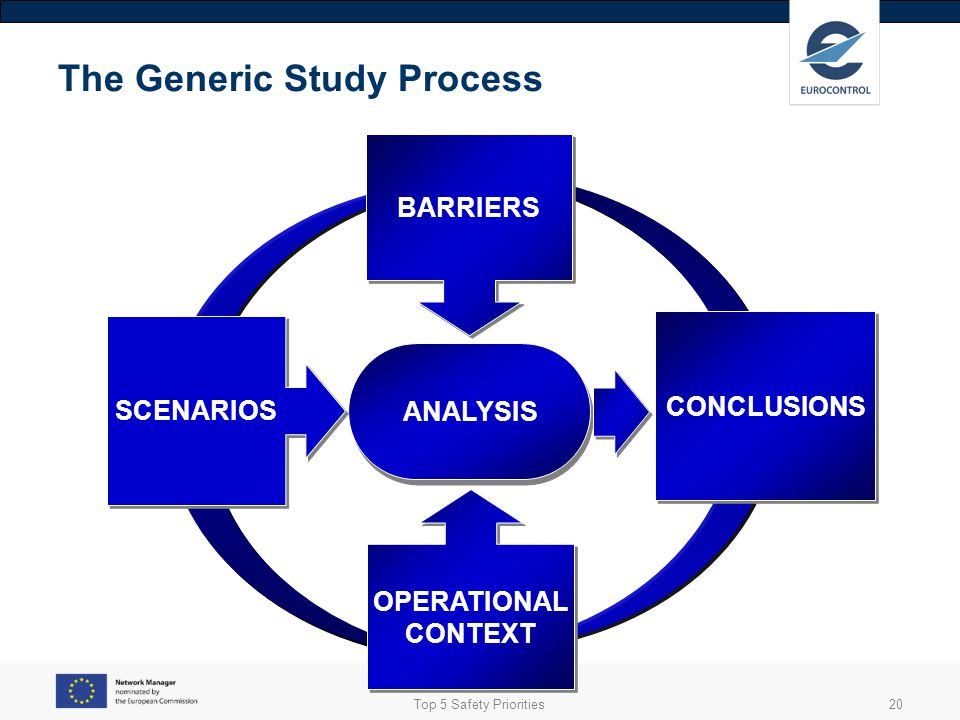 Top 5 Safety Priorities21 The Generic Study Process CONCLUSIONS ANALYSIS SCENARIOS BARRIERS OPERATIONAL CONTEXT