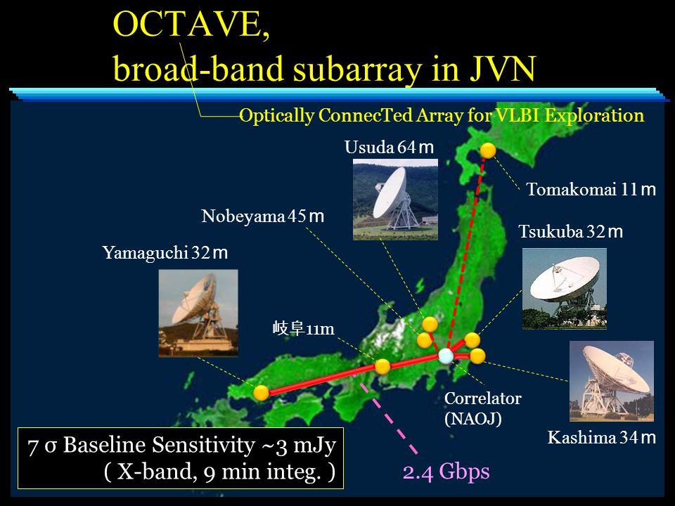 OCTAVE, broad-band subarray in JVN Tsukuba 32 m Usuda 64 m Kashima 34 m Yamaguchi 32 m 7 σ Baseline Sensitivity ~3 mJy ( X-band, 9 min integ.