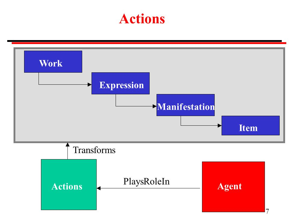 7 Actions WorkExpressionManifestation Item Agent Actions PlaysRoleIn Transforms