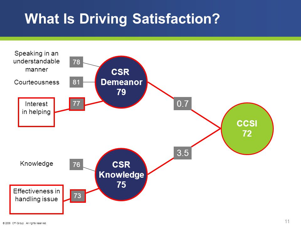 © 2008 CFI Group. All rights reserved. 11 What Is Driving Satisfaction.