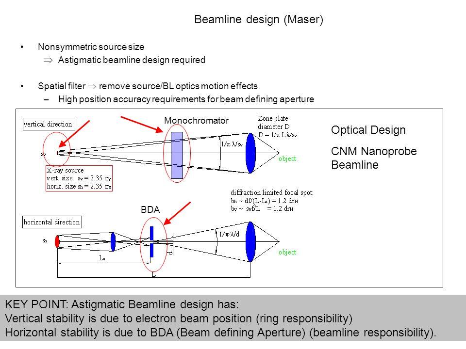 BDA Optical Design CNM Nanoprobe Beamline Monochromator Nonsymmetric source size  Astigmatic beamline design required Spatial filter  remove source/
