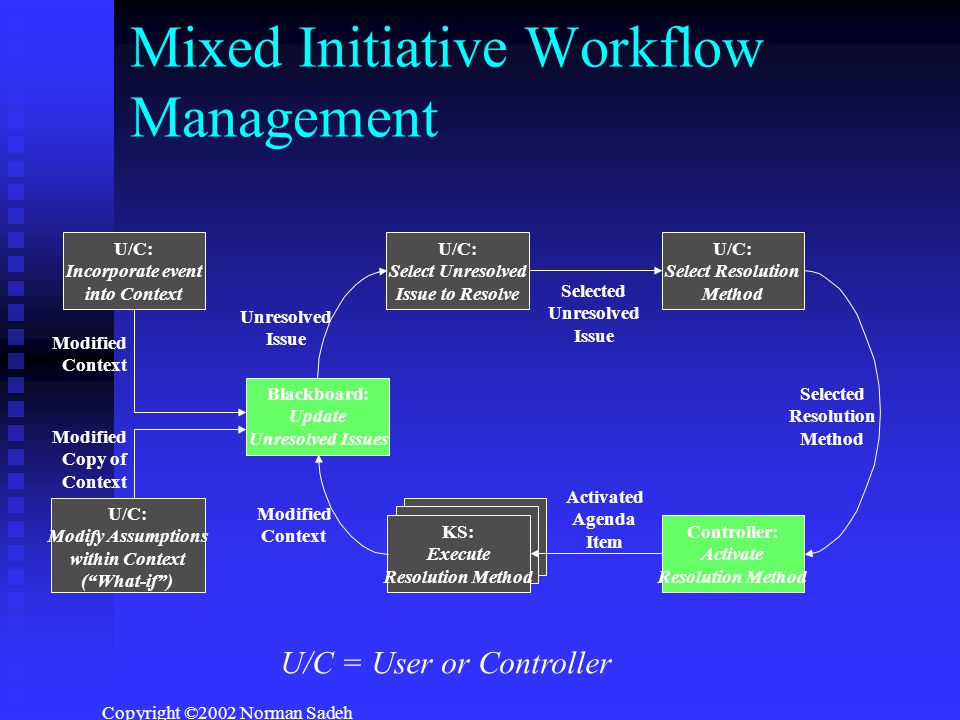 Copyright ©2002 Norman Sadeh Mixed Initiative Workflow Management U/C: Incorporate event into Context Blackboard: Update Unresolved Issues U/C: Select Unresolved Issue to Resolve U/C: Select Resolution Method KS: Execute Resolution Method Controller: Activate Resolution Method U/C: Modify Assumptions within Context ( What-if ) Modified Context Modified Context Unresolved Issue Selected Unresolved Issue Selected Resolution Method Activated Agenda Item Modified Copy of Context U/C = User or Controller
