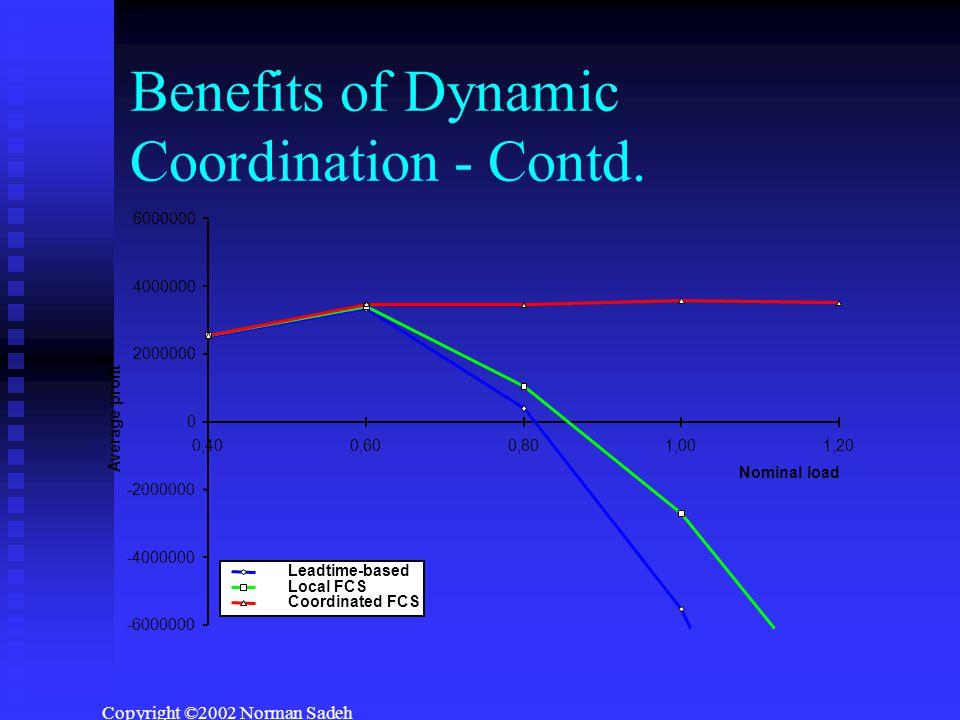 Copyright ©2002 Norman Sadeh Benefits of Dynamic Coordination - Contd.