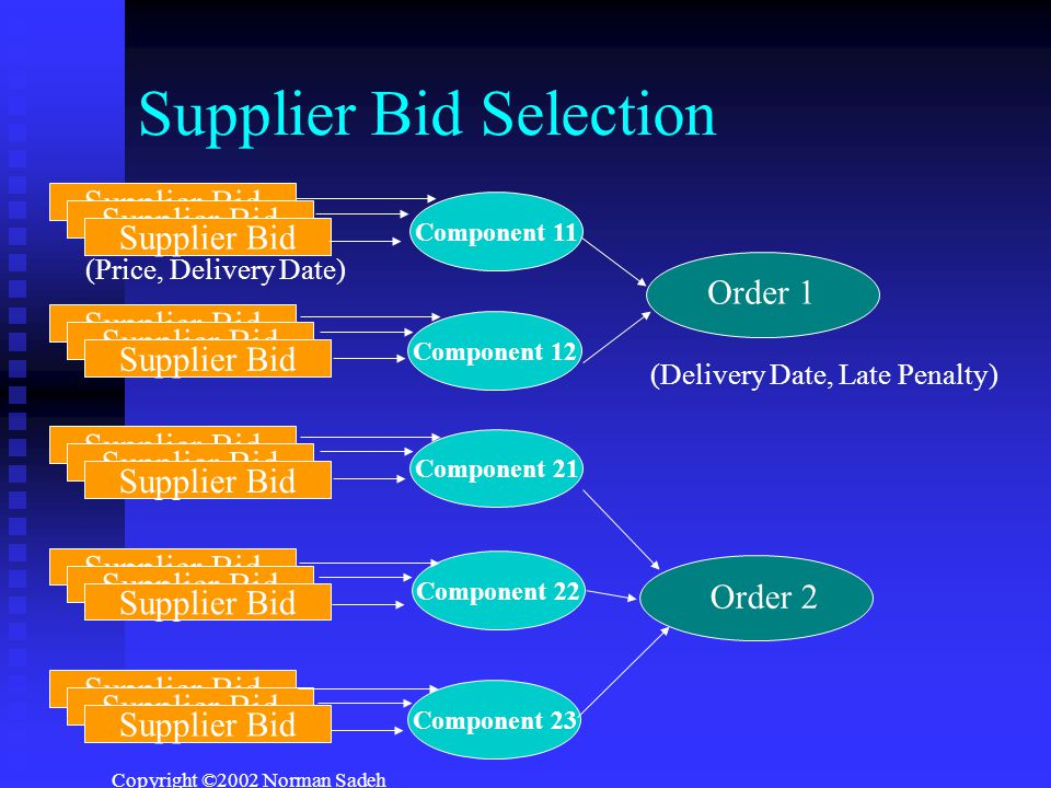 Copyright ©2002 Norman Sadeh Supplier Bid Selection Component 11 Order 1 Order 2 Component 12 Component 21 Component 22 Component 23 Supplier Bid (Price, Delivery Date) (Delivery Date, Late Penalty)