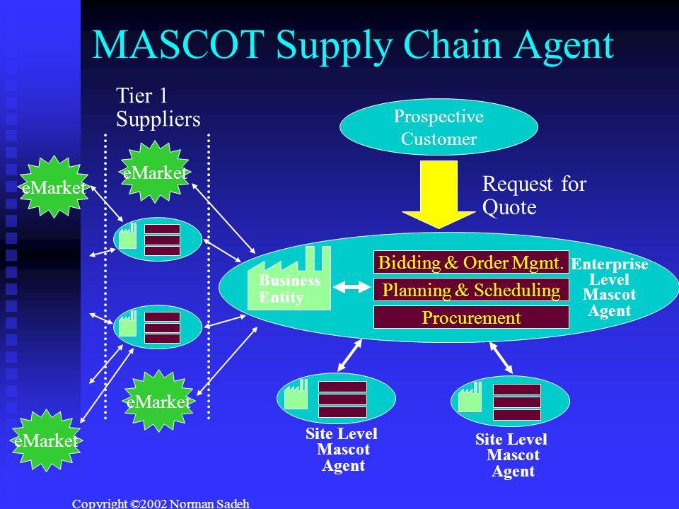 Copyright ©2002 Norman Sadeh MASCOT Supply Chain Agent Bidding & Order Mgmt.