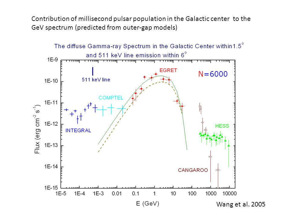 N=6000 Contribution of millisecond pulsar population in the Galactic center to the GeV spectrum (predicted from outer-gap models) Wang et al.