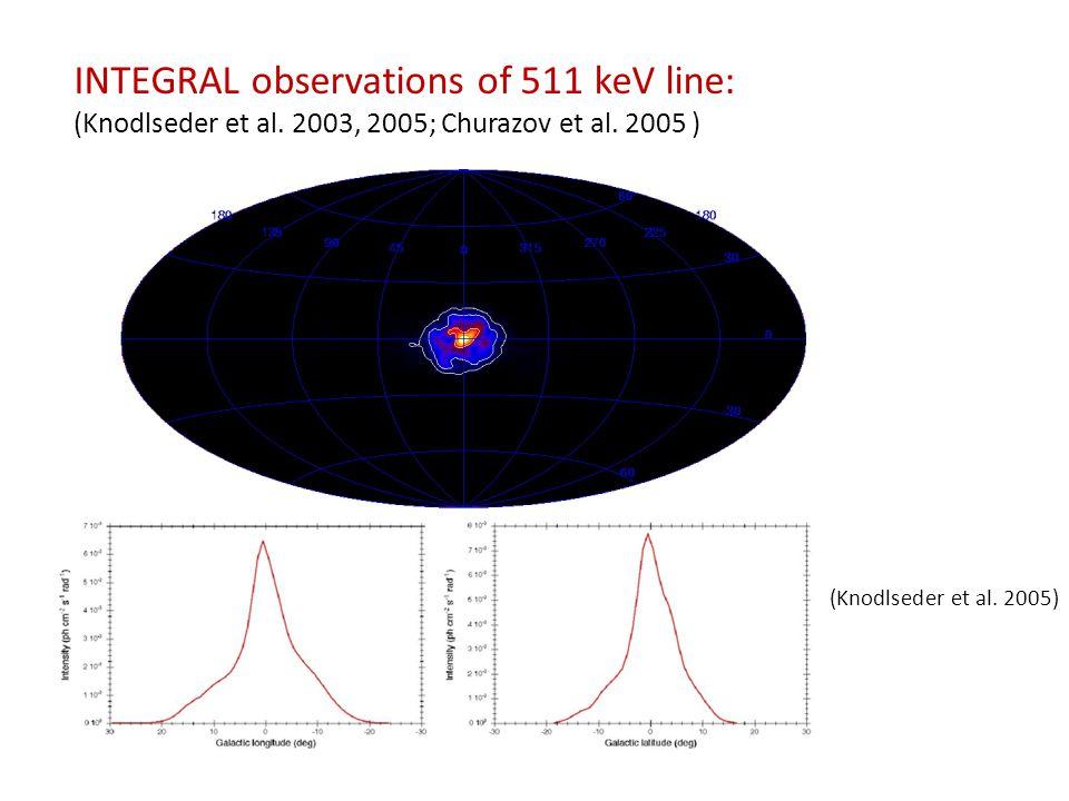 INTEGRAL observations of 511 keV line: (Knodlseder et al.