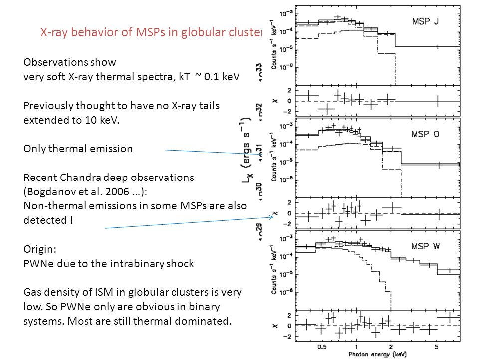 X-ray behavior of MSPs in globular clusters (e.g.