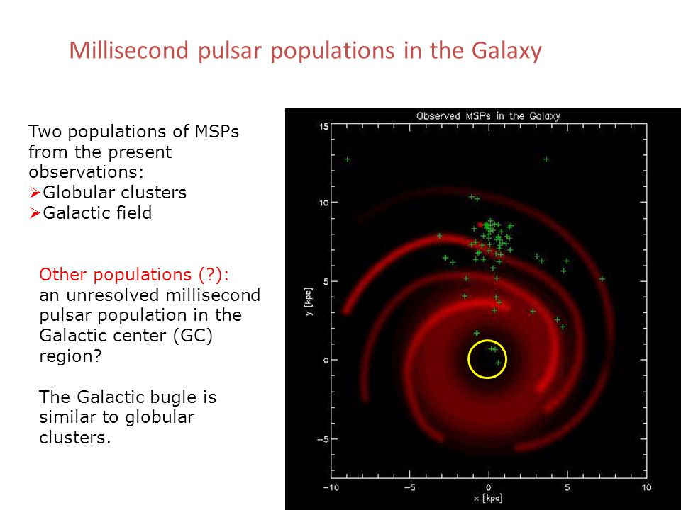 Two populations of MSPs from the present observations:  Globular clusters  Galactic field Other populations ( ): an unresolved millisecond pulsar population in the Galactic center (GC) region.