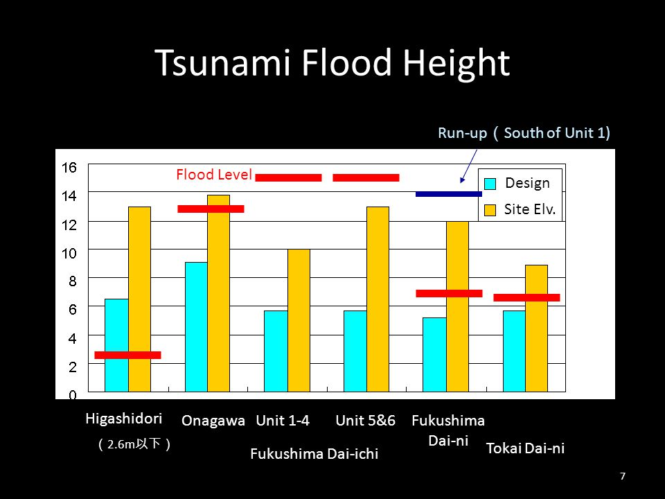 Contents Fukushima Dai-ichi Accident Lessons-Learned How to Ensure Safety Unknowns – Black Swan and White Raven….White Snake Comprehensive Risk Assessment Conclusions 28
