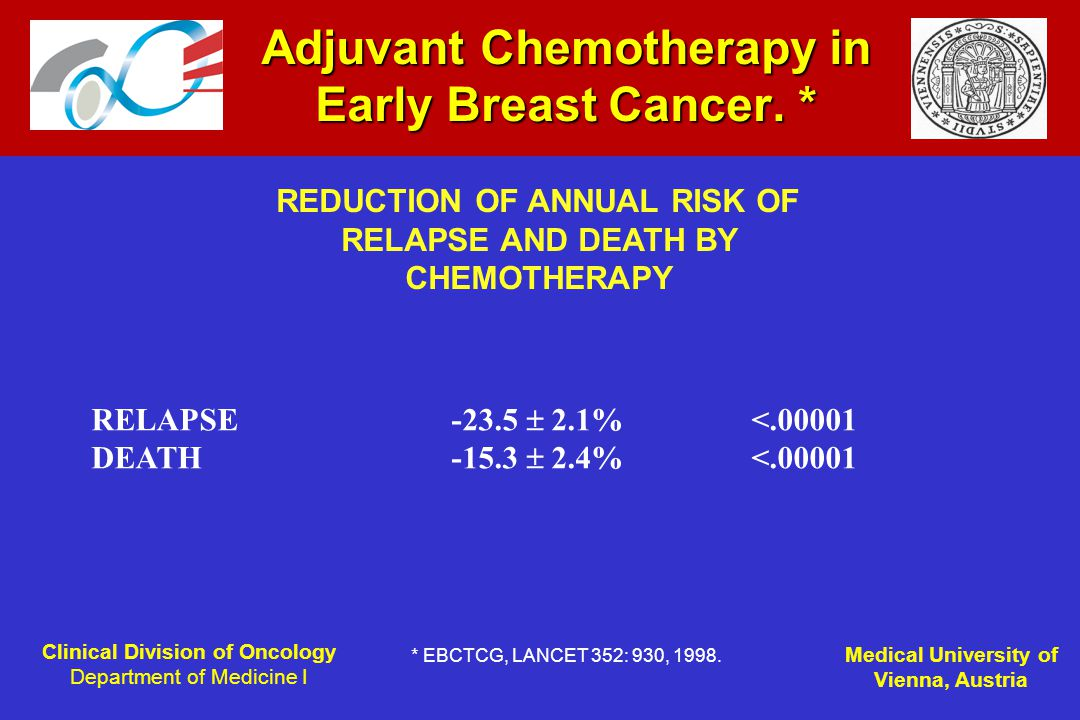 Clinical Division of Oncology Department of Medicine I Medical University of Vienna, Austria Adjuvant Chemotherapy in Early Breast Cancer.