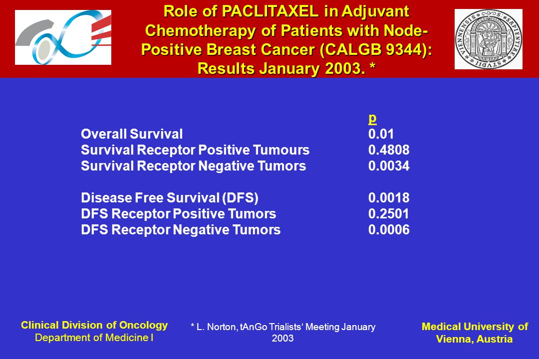 Clinical Division of Oncology Department of Medicine I Medical University of Vienna, Austria Role of PACLITAXEL in Adjuvant Chemotherapy of Patients with Node- Positive Breast Cancer (CALGB 9344): Results January 2003.