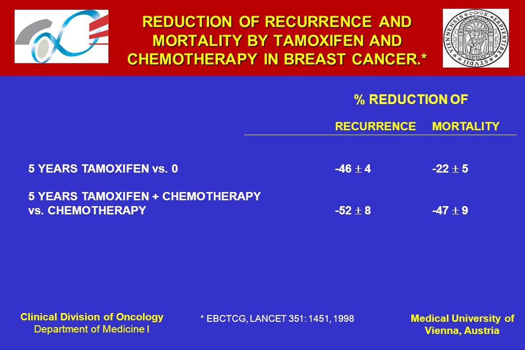 Clinical Division of Oncology Department of Medicine I Medical University of Vienna, Austria REDUCTION OF RECURRENCE AND MORTALITY BY TAMOXIFEN AND CHEMOTHERAPY IN BREAST CANCER.* RECURRENCE MORTALITY 5 YEARS TAMOXIFEN vs.