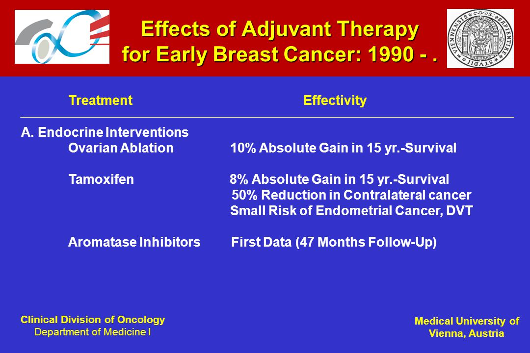 Clinical Division of Oncology Department of Medicine I Medical University of Vienna, Austria Effects of Adjuvant Therapy for Early Breast Cancer: 1990 -.