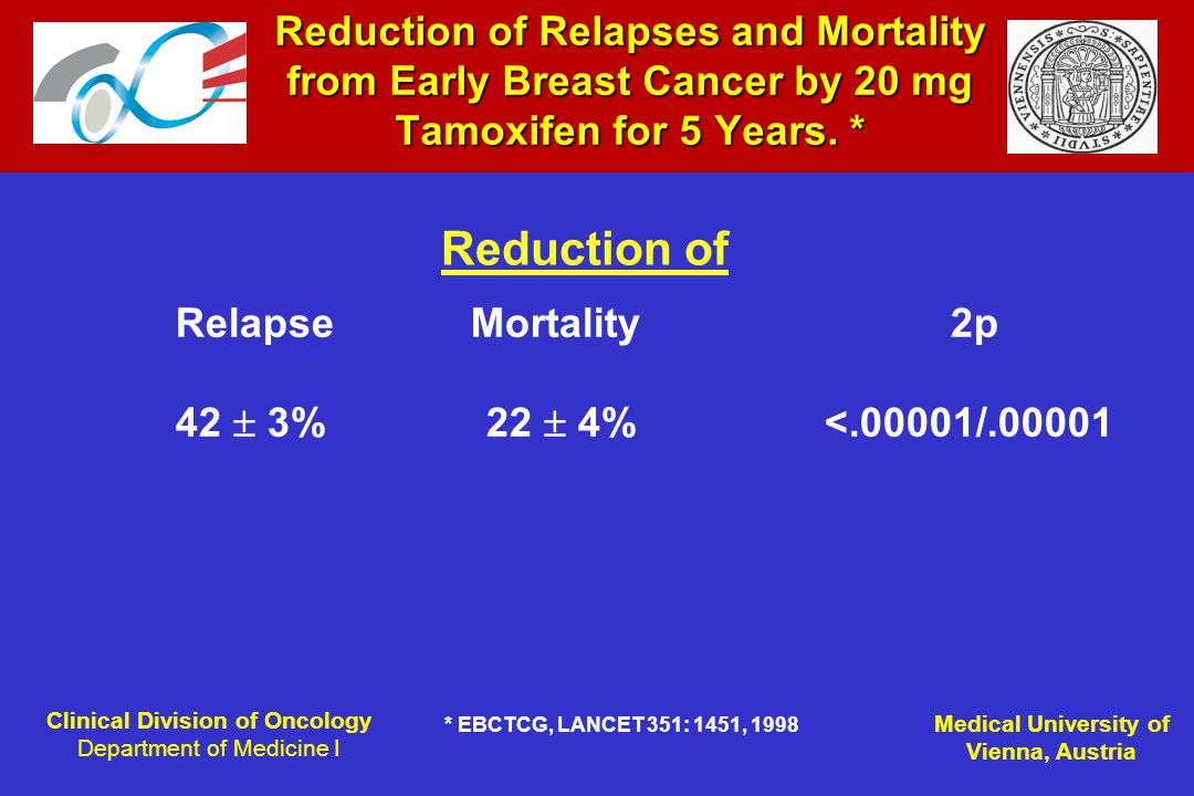 Clinical Division of Oncology Department of Medicine I Medical University of Vienna, Austria Reduction of Relapses and Mortality from Early Breast Cancer by 20 mg Tamoxifen for 5 Years.