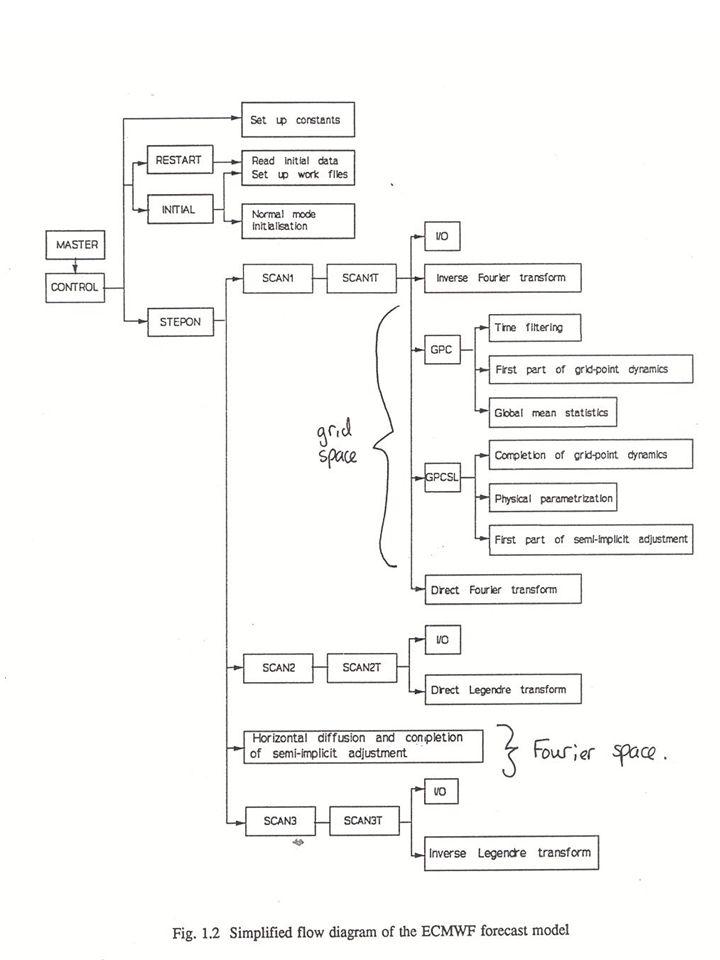 32 ECMWF algorithm