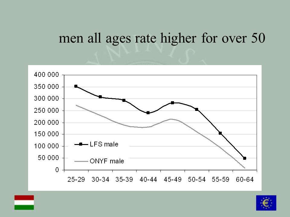 men all ages rate higher for over 50