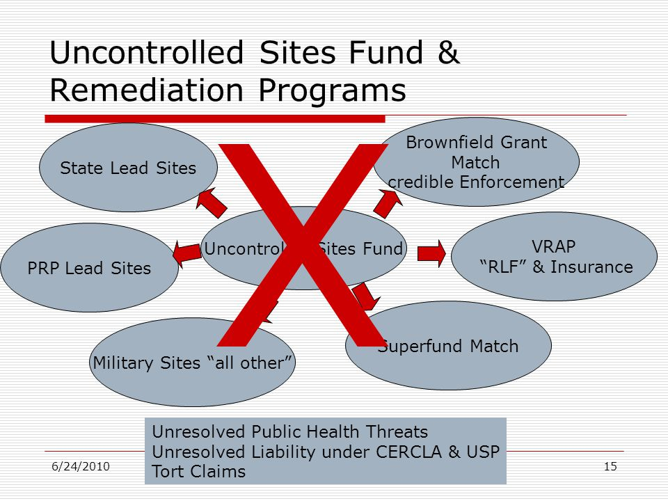 """6/24/201015 Uncontrolled Sites Fund & Remediation Programs Uncontrolled Sites Fund State Lead Sites VRAP """"RLF"""" & Insurance Brownfield Grant Match cred"""