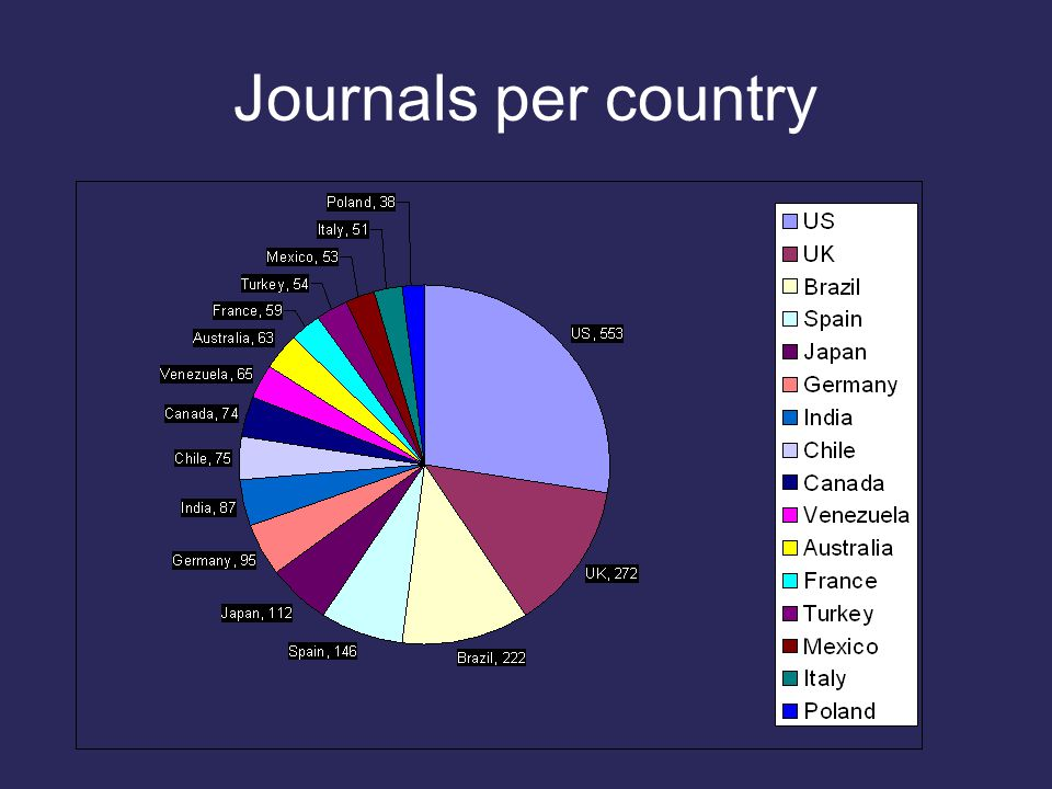 Journals per country