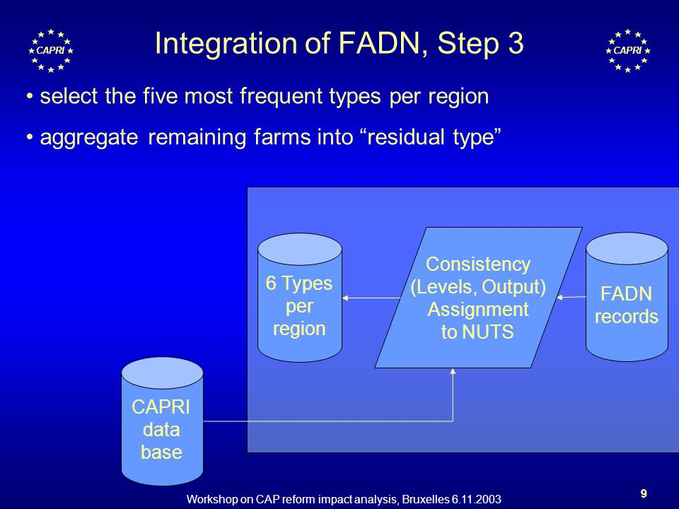 Workshop on CAP reform impact analysis, Bruxelles 6.11.2003 9 CAPRI Integration of FADN, Step 3 FADN records CAPRI data base Consistency (Levels, Output) Assignment to NUTS 6 Types per region select the five most frequent types per region aggregate remaining farms into residual type