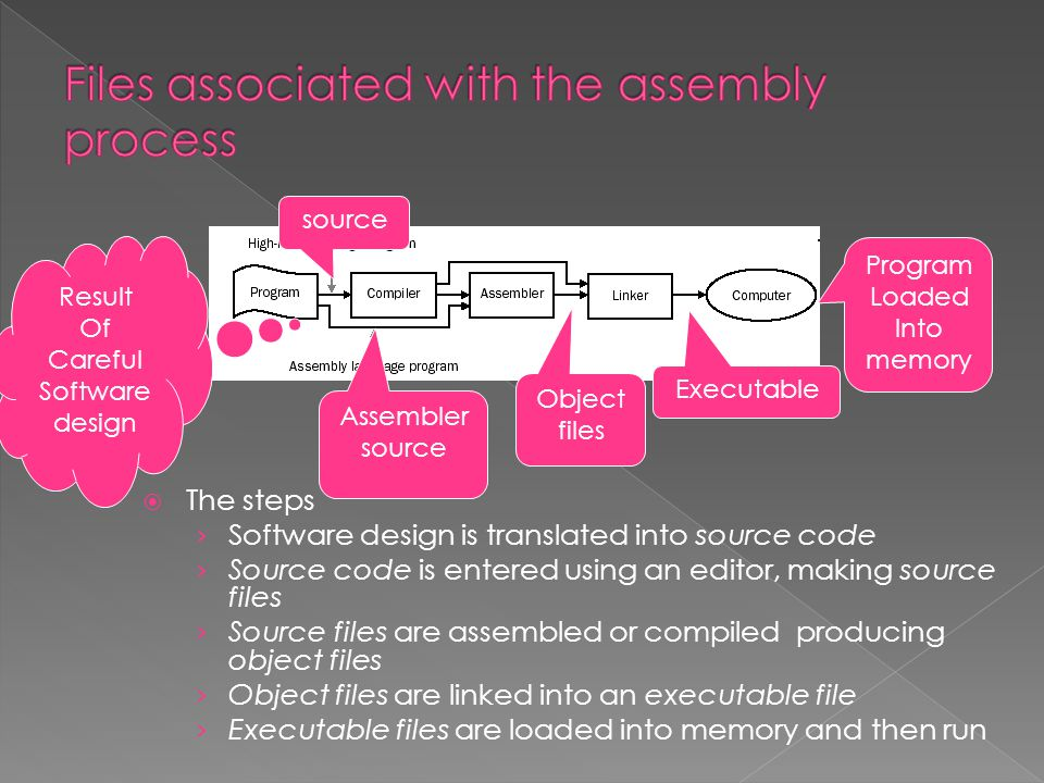  The steps › Software design is translated into source code › Source code is entered using an editor, making source files › Source files are assembled or compiled producing object files › Object files are linked into an executable file › Executable files are loaded into memory and then run Executable Object files Assembler source Program Loaded Into memory Result Of Careful Software design