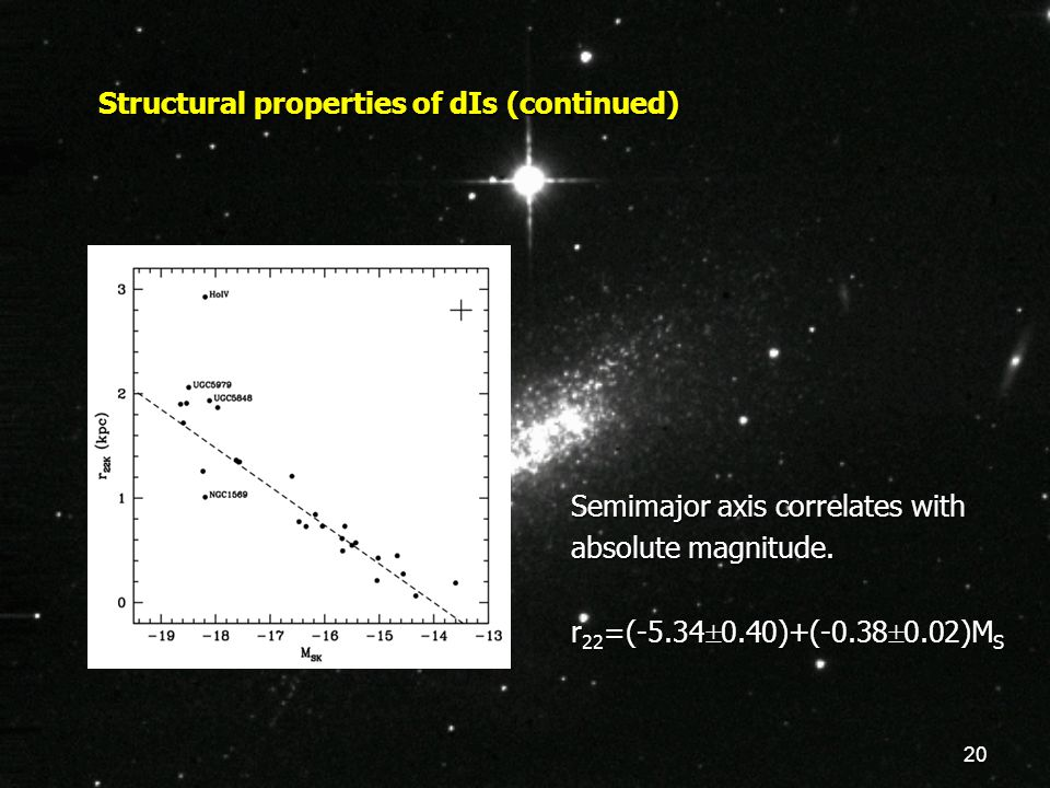 20 Structural properties of dIs (continued) Semimajor axis correlates with absolute magnitude.