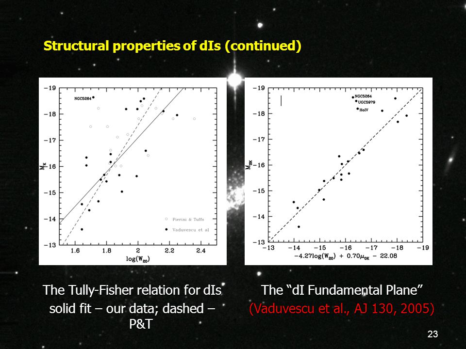"23 Structural properties of dIs (continued) The Tully-Fisher relation for dIs solid fit – our data; dashed – P&T The ""dI Fundamental Plane"" (Vaduvescu"