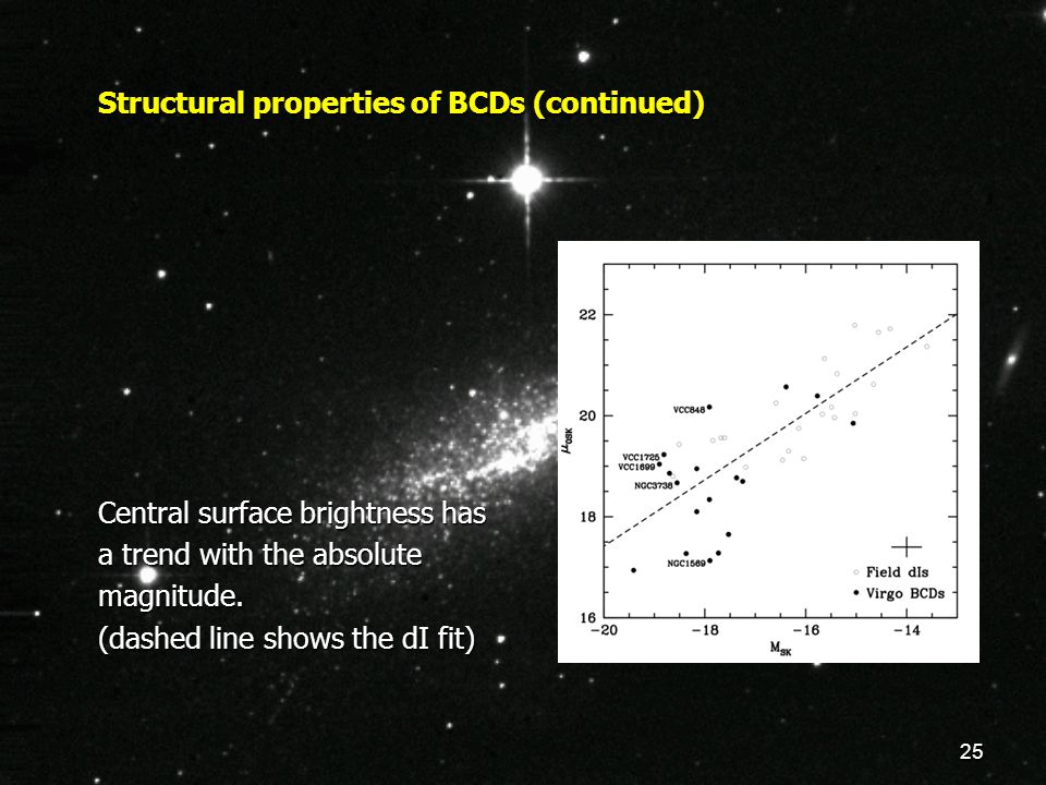 25 Structural properties of BCDs (continued) Central surface brightness has a trend with the absolute magnitude. (dashed line shows the dI fit)
