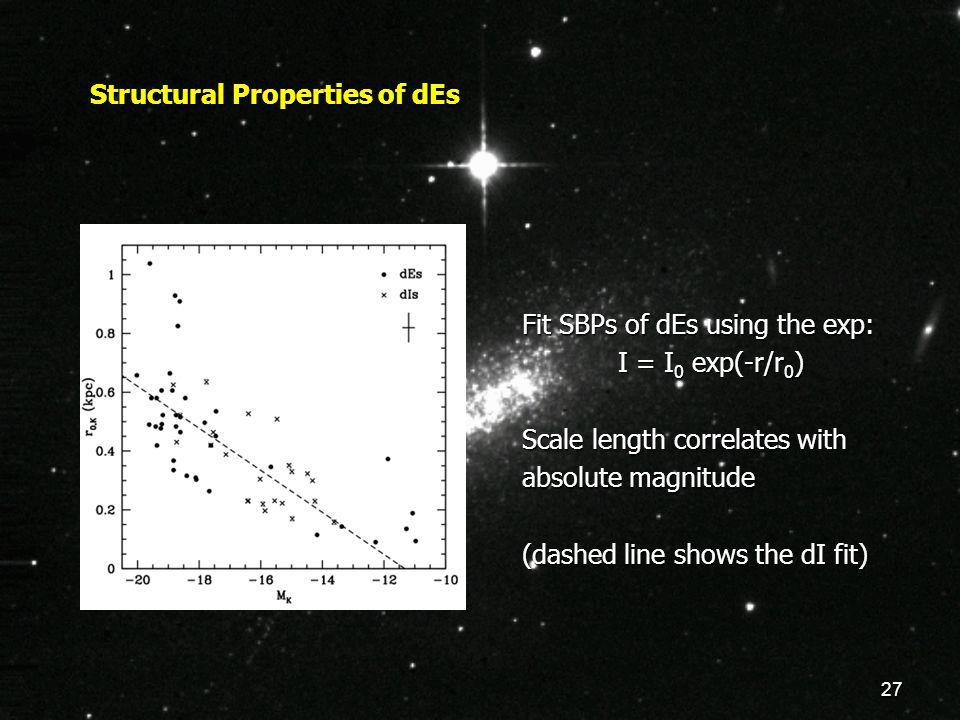 27 Structural Properties of dEs Fit SBPs of dEs using the exp: I = I 0 exp(-r/r 0 ) Scale length correlates with absolute magnitude (dashed line shows