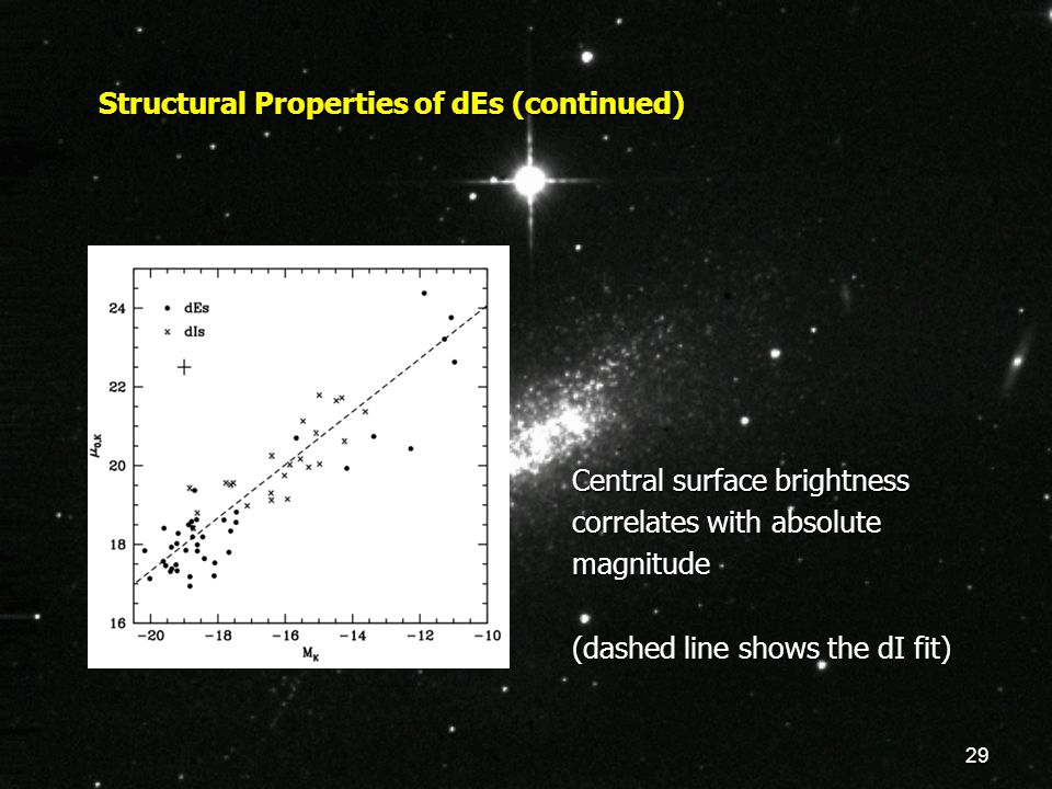 29 Structural Properties of dEs (continued) Central surface brightness correlates with absolute magnitude (dashed line shows the dI fit)