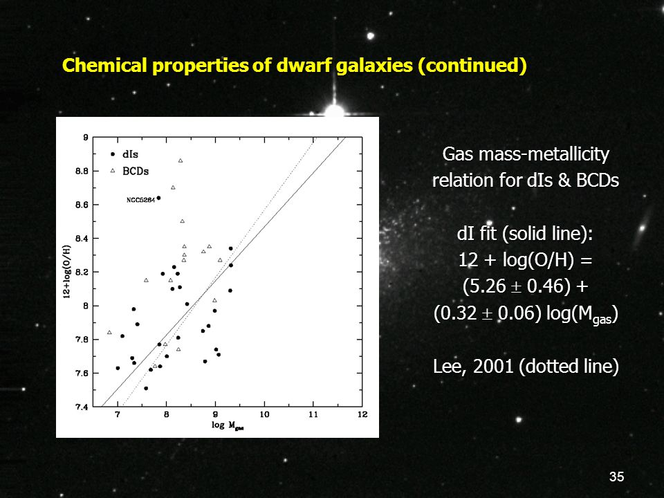 35 Chemical properties of dwarf galaxies (continued) Gas mass-metallicity relation for dIs & BCDs dI fit (solid line): 12 + log(O/H) = (5.26  0.46) +