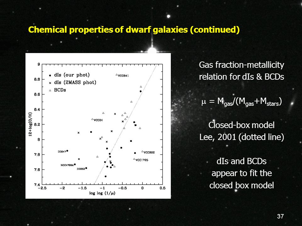 37 Chemical properties of dwarf galaxies (continued) Gas fraction-metallicity relation for dIs & BCDs  = M gas /(M gas +M stars ) Closed-box model Le