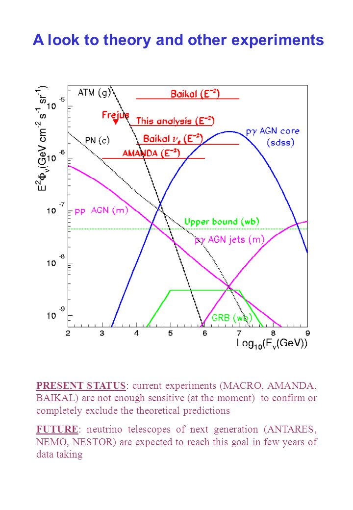 A look to theory and other experiments PRESENT STATUS: current experiments (MACRO, AMANDA, BAIKAL) are not enough sensitive (at the moment) to confirm or completely exclude the theoretical predictions FUTURE: neutrino telescopes of next generation (ANTARES, NEMO, NESTOR) are expected to reach this goal in few years of data taking
