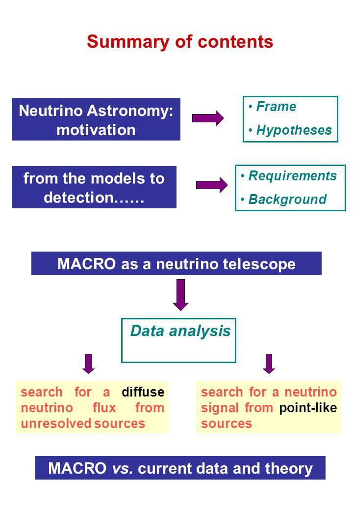 Neutrino Astronomy: motivation from the models to detection…… MACRO as a neutrino telescope MACRO vs. current data and theory Data analysis search for