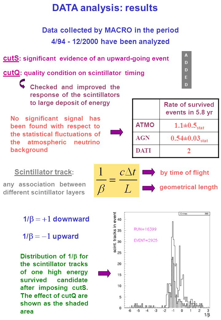 DATA analysis: results Rate of survived events in 5.8 yr ATMO 1.1±0.5 stat AGN 0.54±0.03 stat DATI 2 cutQ : quality condition on scintillator timing c