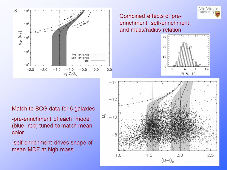 Combined effects of pre- enrichment, self-enrichment, and mass/radius relation Match to BCG data for 6 galaxies -pre-enrichment of each mode (blue, red) tuned to match mean color -self-enrichment drives shape of mean MDF at high mass