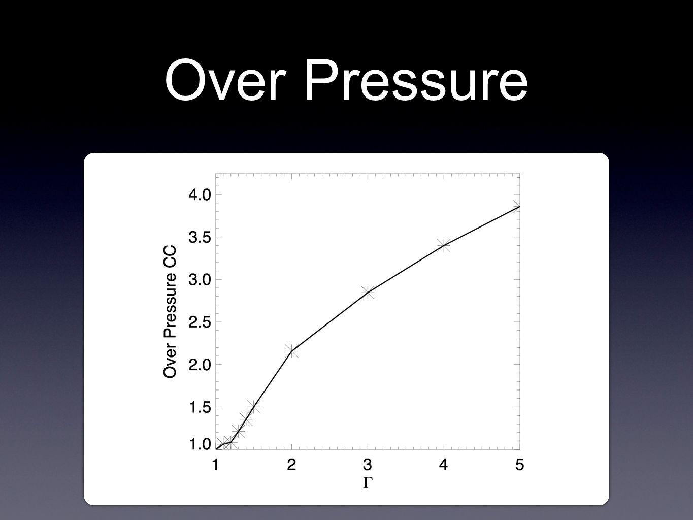 Over Pressure