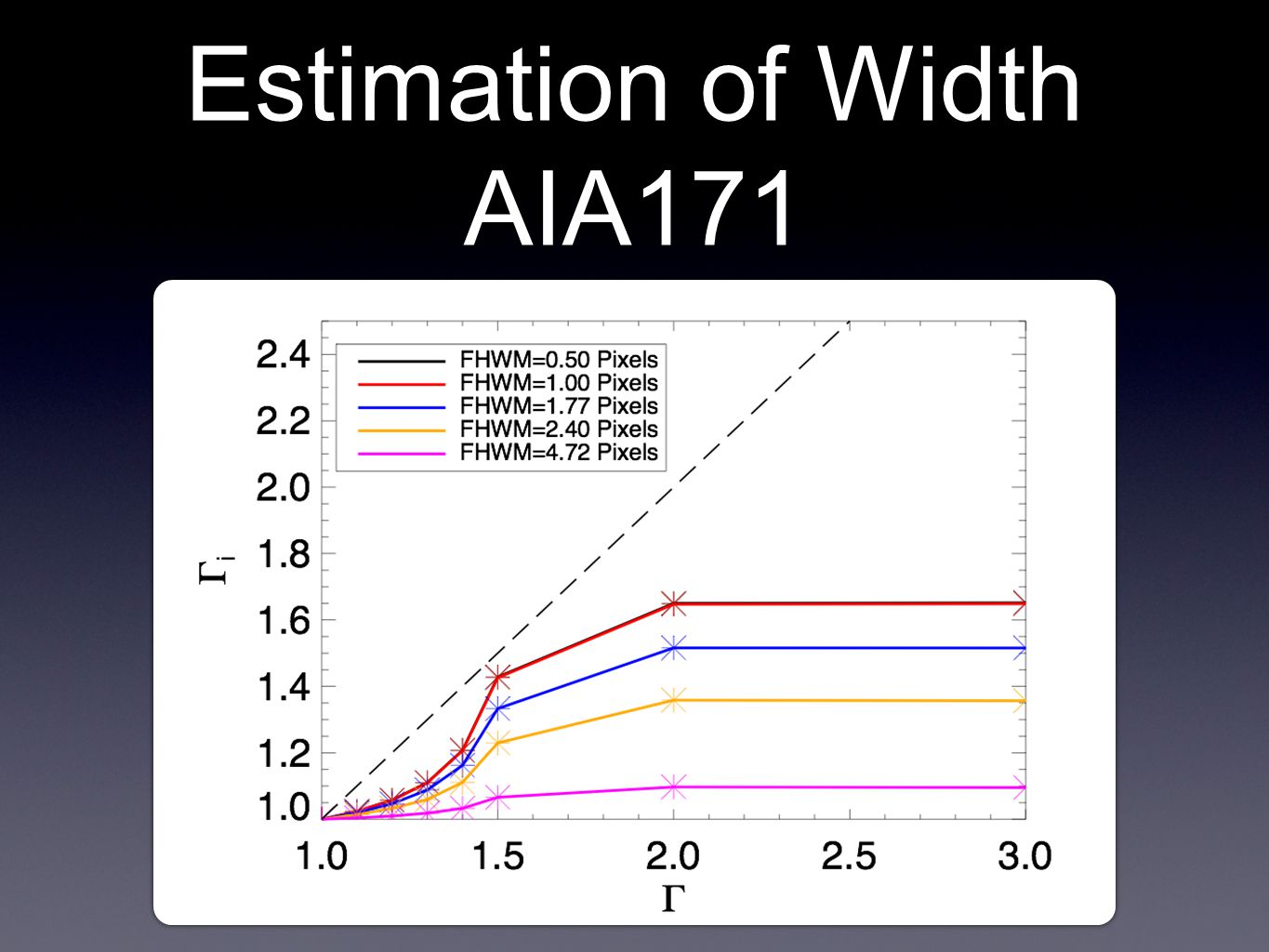 Estimation of Width AIA171