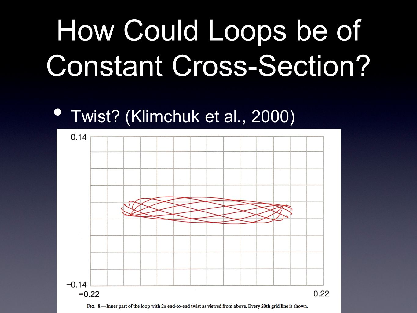 How Could Loops be of Constant Cross-Section Twist (Klimchuk et al., 2000)