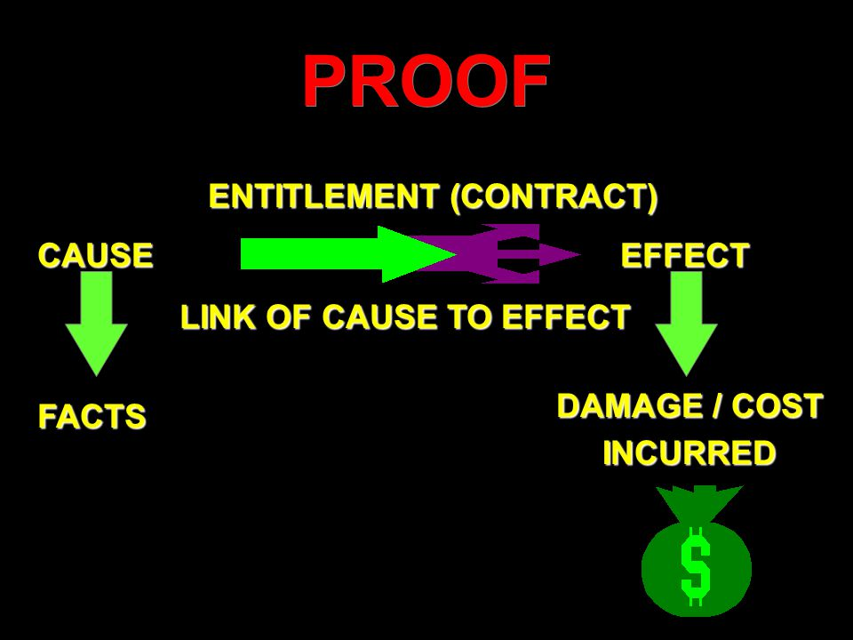 PROOF ENTITLEMENT (CONTRACT) CAUSE FACTS LINK OF CAUSE TO EFFECT EFFECT DAMAGE / COST INCURRED