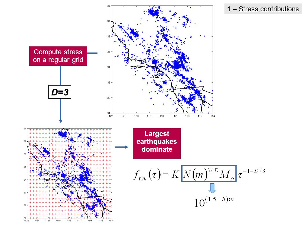 Compute stress on a regular grid Largest earthquakes dominate D=3 1 – Stress contributions