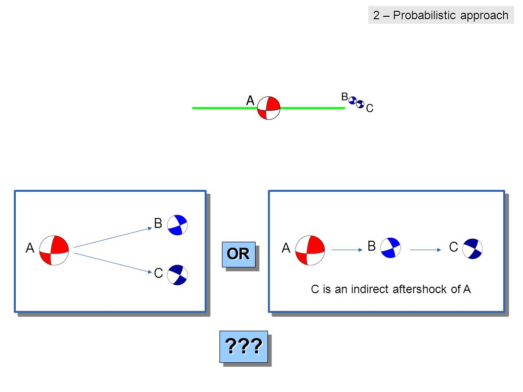 A B C A B C OROR C is an indirect aftershock of A 2 – Probabilistic approach