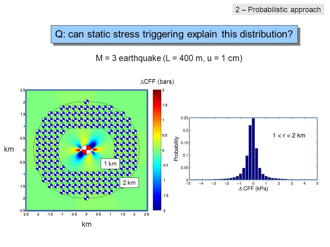 M = 3 earthquake (L = 400 m, u = 1 cm) 1 km 2 km km  CFF (bars) Q: can static stress triggering explain this distribution.