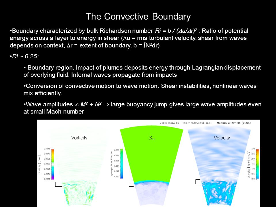 The Convective Boundary Boundary characterized by bulk Richardson number Ri = b / (  u/  r) 2 : Ratio of potential energy across a layer to energy in shear (  u = rms turbulent velocity, shear from waves depends on context,  r = extent of boundary, b =  N 2 dr) Ri ~ 0.25: Boundary region.
