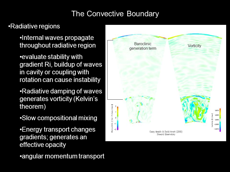 The Convective Boundary Radiative regions Internal waves propagate throughout radiative region evaluate stability with gradient Ri, buildup of waves in cavity or coupling with rotation can cause instability Radiative damping of waves generates vorticity (Kelvin's theorem) Slow compositional mixing Energy transport changes gradients; generates an effective opacity angular momentum transport Baroclinic generation term Vorticity