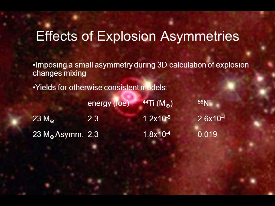 Effects of Explosion Asymmetries Imposing a small asymmetry during 3D calculation of explosion changes mixing Yields for otherwise consistent models: energy (foe) 44 Ti (M  ) 56 Ni 23 M  2.3 1.2x10 -5 2.6x10 -4 23 M  Asymm.2.31.8x10 -4 0.019