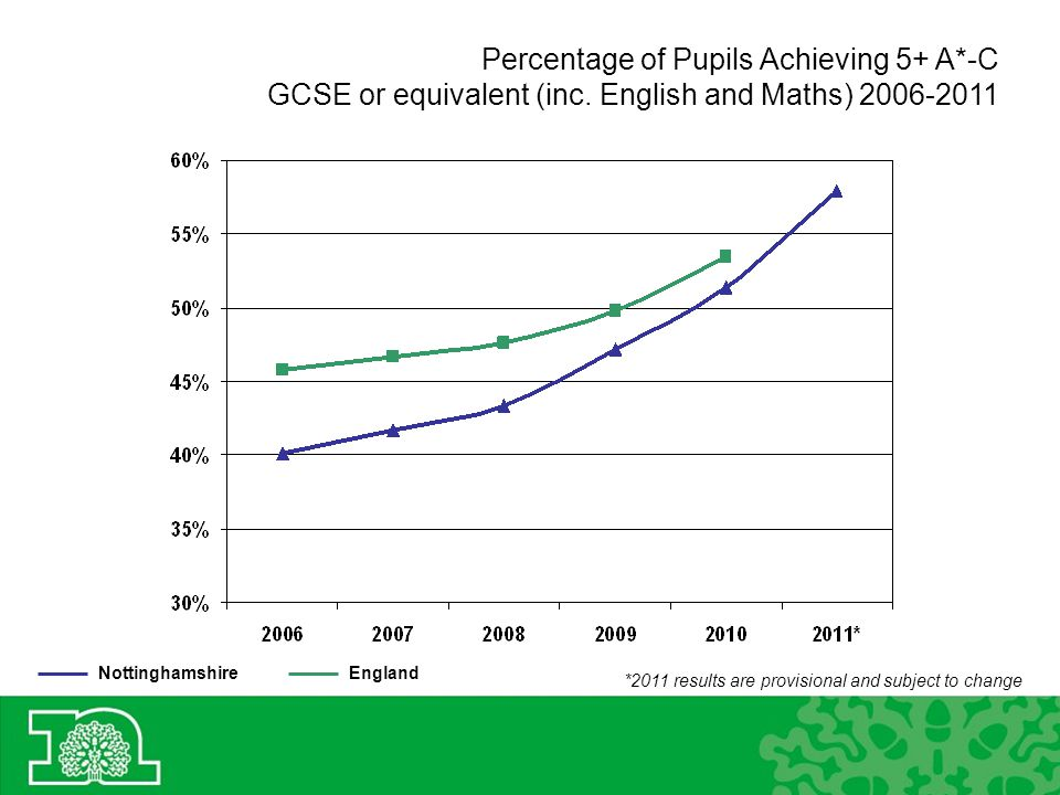 Percentage of Pupils Achieving 5+ A*-C GCSE or equivalent (inc.